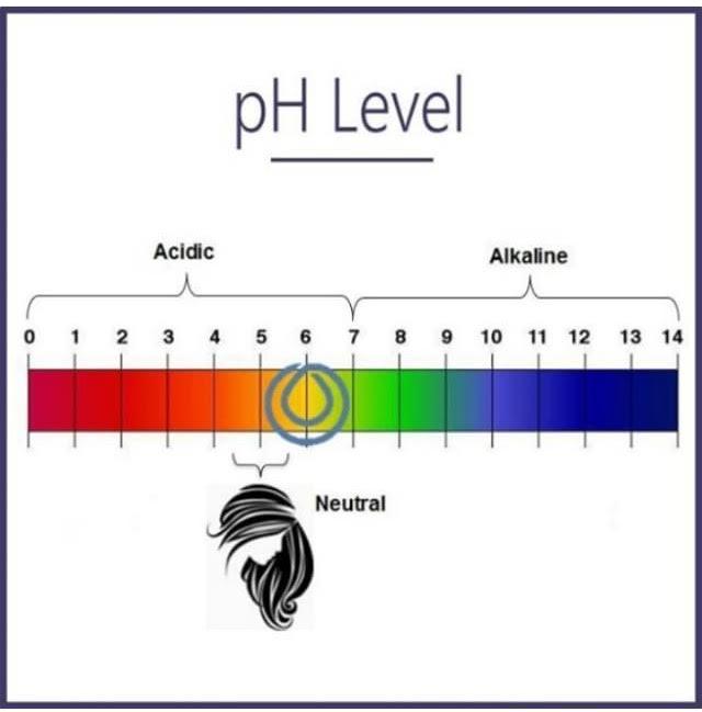 ph-level-image